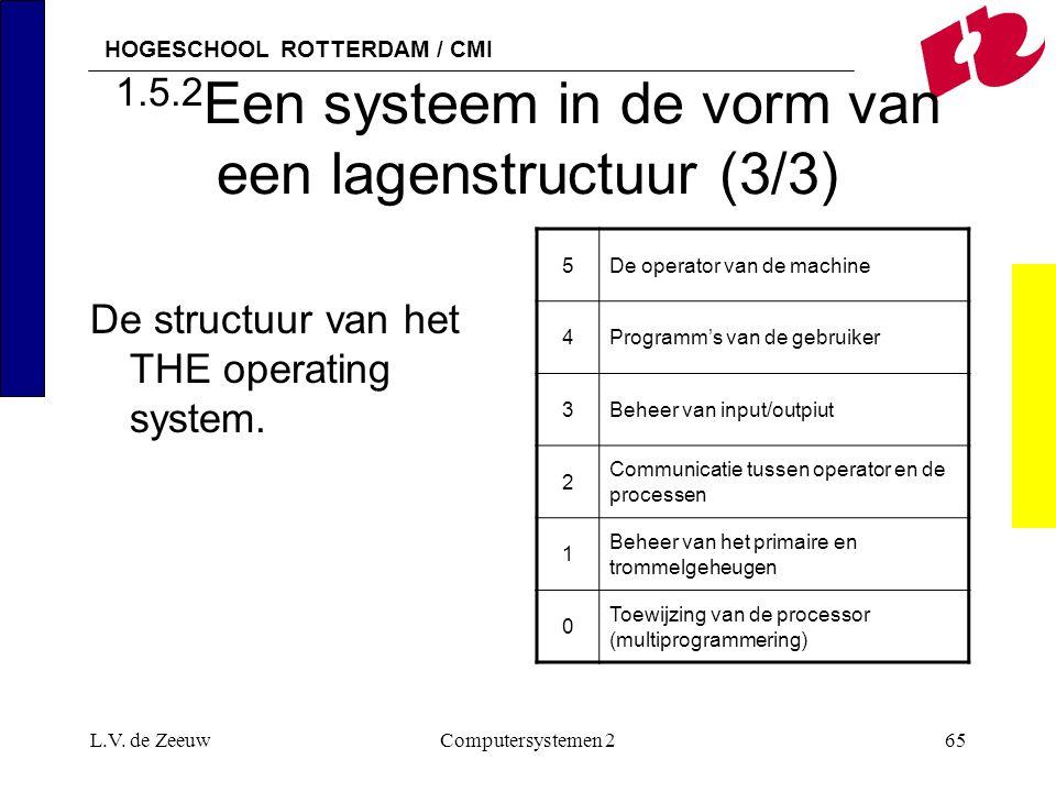 HOGESCHOOL ROTTERDAM / CMI L.V. de ZeeuwComputersystemen 265 1.5.2 Een systeem in de vorm van een lagenstructuur (3/3) De structuur van het THE operat