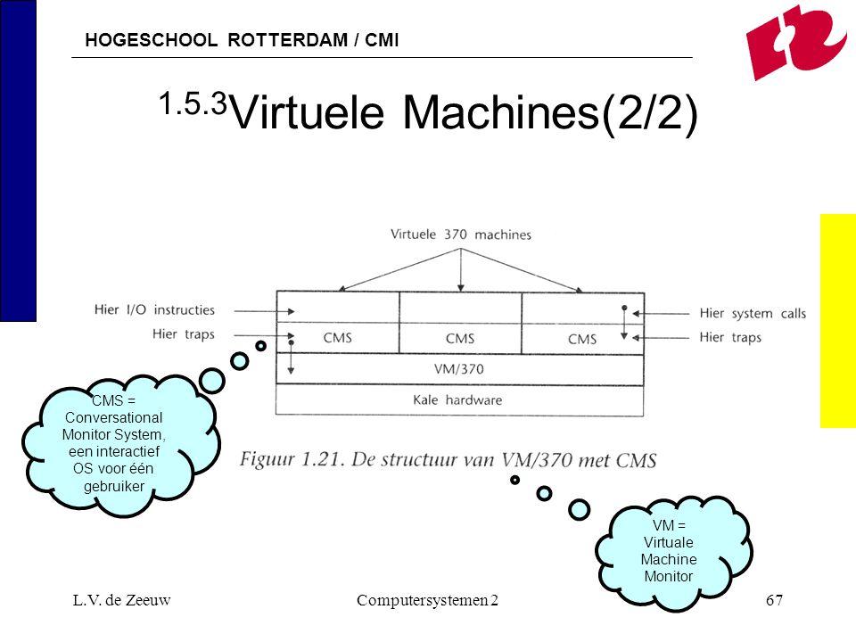 HOGESCHOOL ROTTERDAM / CMI L.V. de ZeeuwComputersystemen 267 1.5.3 Virtuele Machines(2/2) CMS = Conversational Monitor System, een interactief OS voor