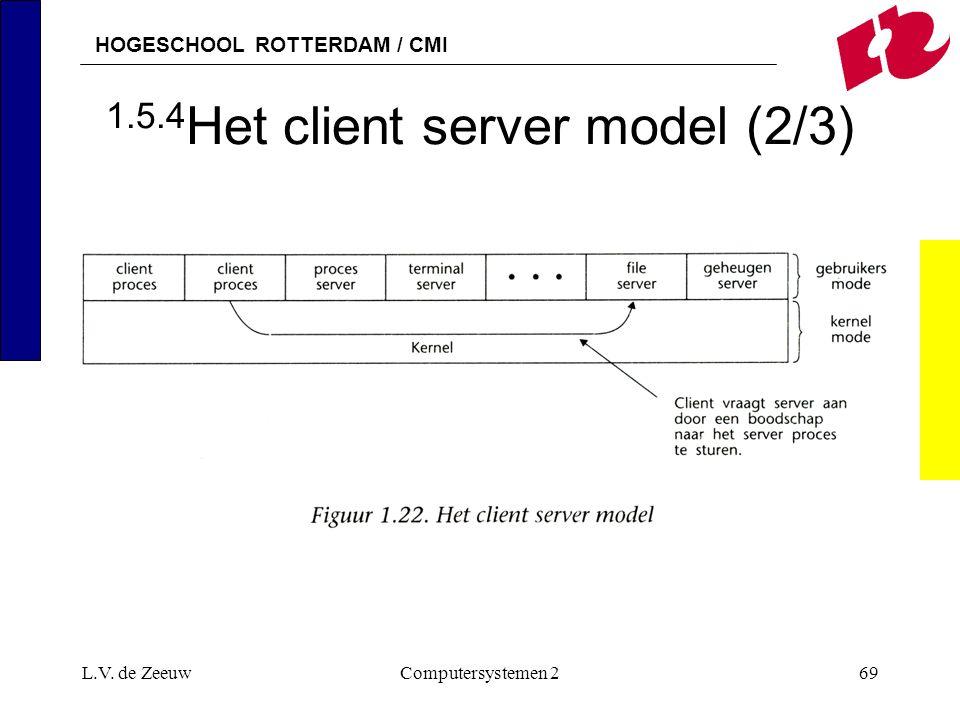 HOGESCHOOL ROTTERDAM / CMI L.V. de ZeeuwComputersystemen 269 1.5.4 Het client server model (2/3)