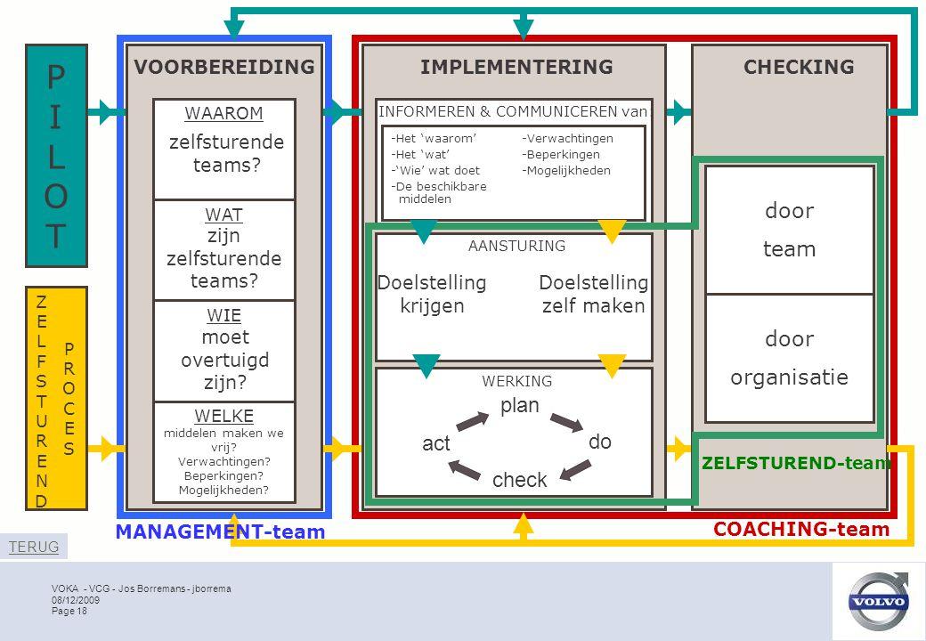 VOKA - VCG - Jos Borremans - jborrema Page 18 08/12/2009 COACHING-team VOORBEREIDINGIMPLEMENTERINGCHECKING door team door organisatie WAAROM WAT WIE WELKE INFORMEREN & COMMUNICEREN van: AANSTURING WERKING zelfsturende teams.