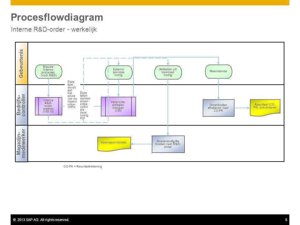 ©2013 SAP AG. All rights reserved.5 Procesflowdiagram Interne R&D-order - werkelijk Bedrijfs- controller Magazijn- medewerker Gebeurtenis Interne R&D-