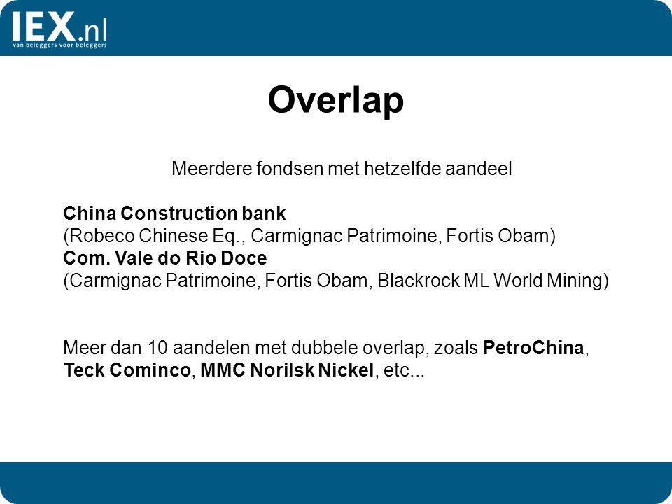 Overlap Meerdere fondsen met hetzelfde aandeel China Construction bank (Robeco Chinese Eq., Carmignac Patrimoine, Fortis Obam) Com.