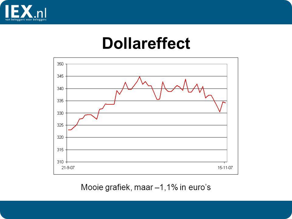 Dollareffect Mooie grafiek, maar –1,1% in euro's