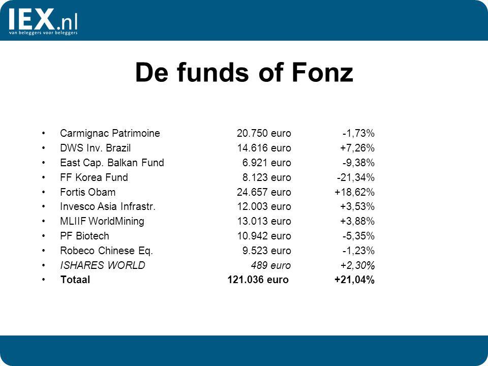 De funds of Fonz Carmignac Patrimoine20.750 euro -1,73% DWS Inv. Brazil14.616 euro +7,26% East Cap. Balkan Fund 6.921 euro -9,38% FF Korea Fund 8.123