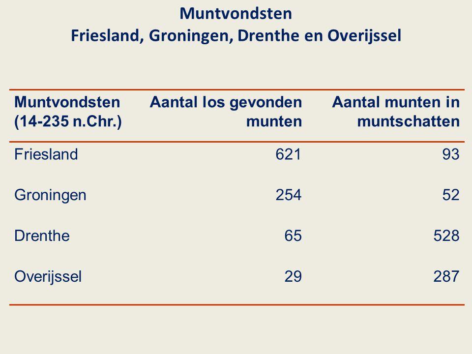 Muntvondsten Friesland, Groningen, Drenthe en Overijssel Muntvondsten (14-235 n.Chr.) Aantal los gevonden munten Aantal munten in muntschatten Friesla