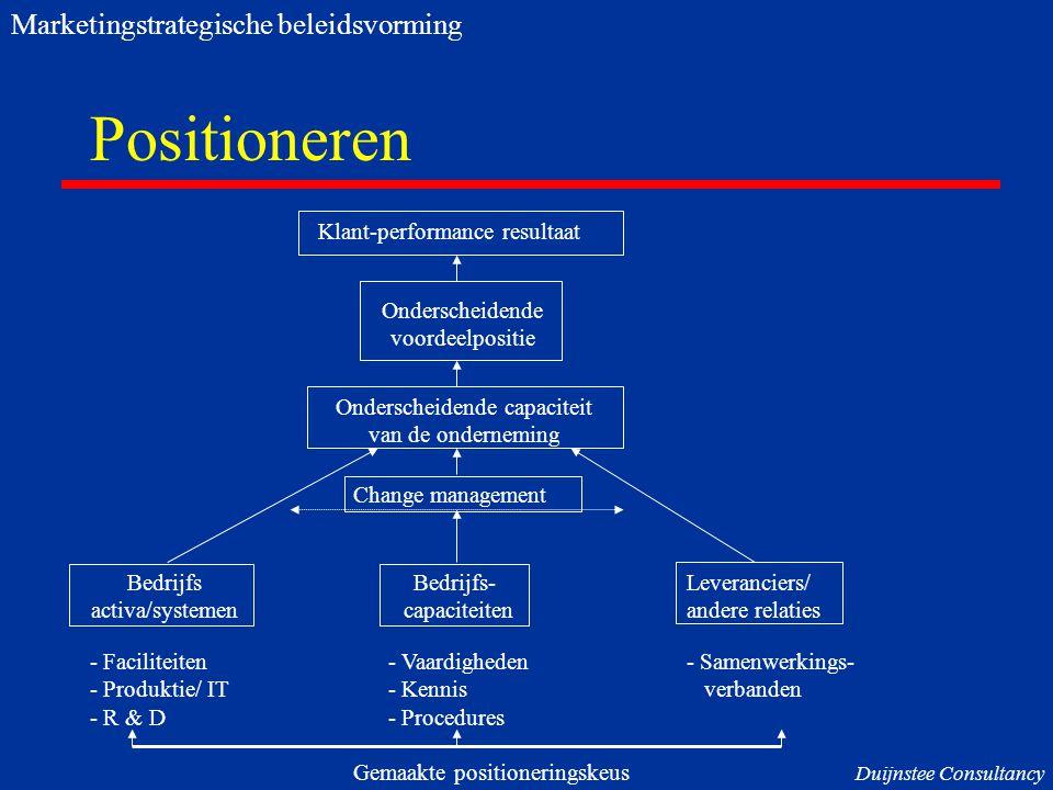Positioneren Klant-performance resultaat Onderscheidende voordeelpositie Onderscheidende capaciteit van de onderneming Change management Bedrijfs- cap