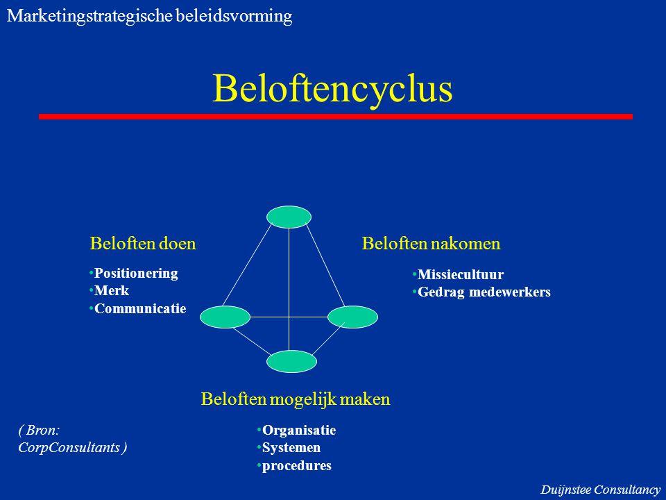 Beloftencyclus Beloften doenBeloften nakomen Beloften mogelijk maken Positionering Merk Communicatie Missiecultuur Gedrag medewerkers Organisatie Syst