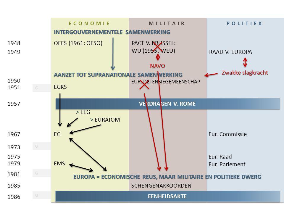 EENHEIDSAKTE ECONOMIEMILITAIRPOLITIEK INTERGOUVERNEMENTELE SAMENWERKING OEES (1961: OESO) RAAD V. EUROPA PACT V. BRUSSEL: WU (1955: WEU) 1948 1949 AAN