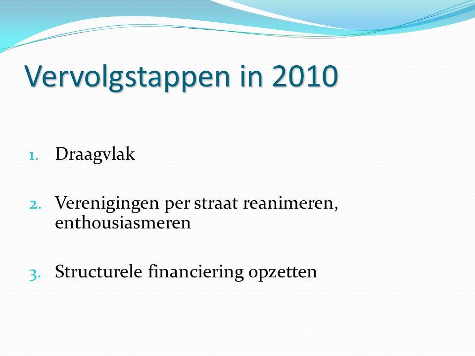 Vervolgstappen in 2010 1. Draagvlak 2. Verenigingen per straat reanimeren, enthousiasmeren 3. Structurele financiering opzetten
