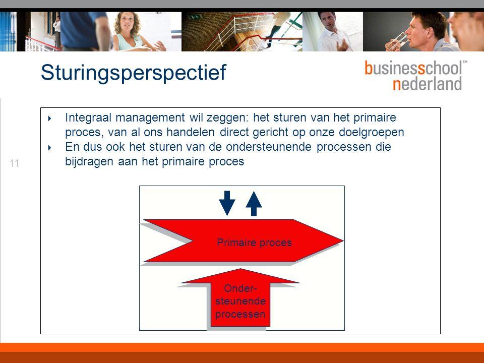 11 Sturingsperspectief  Integraal management wil zeggen: het sturen van het primaire proces, van al ons handelen direct gericht op onze doelgroepen  En dus ook het sturen van de ondersteunende processen die bijdragen aan het primaire proces Primaire proces Onder- steunende processen Onder- steunende processen