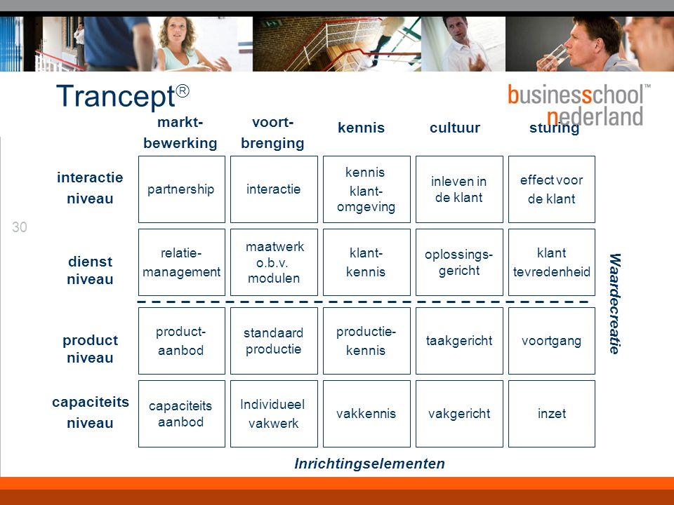 30 Trancept  interactie niveau dienst niveau markt- bewerking voort- brenging kenniscultuursturing partnershipinteractie kennis klant- omgeving inleven in de klant effect voor de klant relatie- management maatwerk o.b.v.