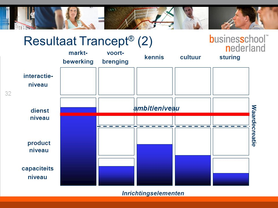 32 Resultaat Trancept ® (2) interactie- niveau dienst niveau markt- bewerking voort- brenging kenniscultuursturing Waardecreatie product niveau capaciteits niveau Inrichtingselementen ambitieniveau