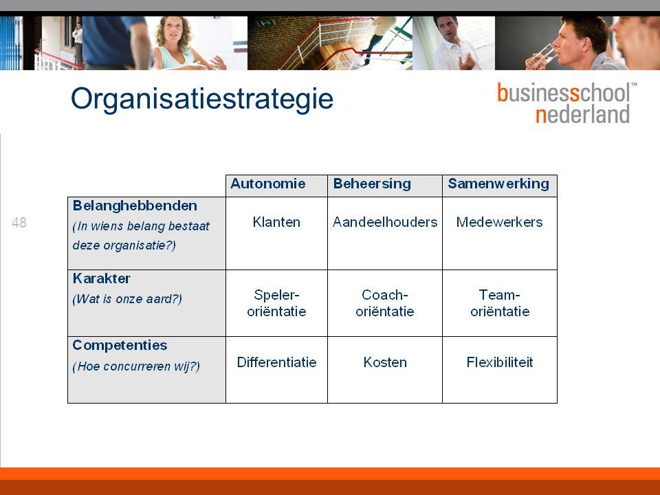 48 Organisatiestrategie