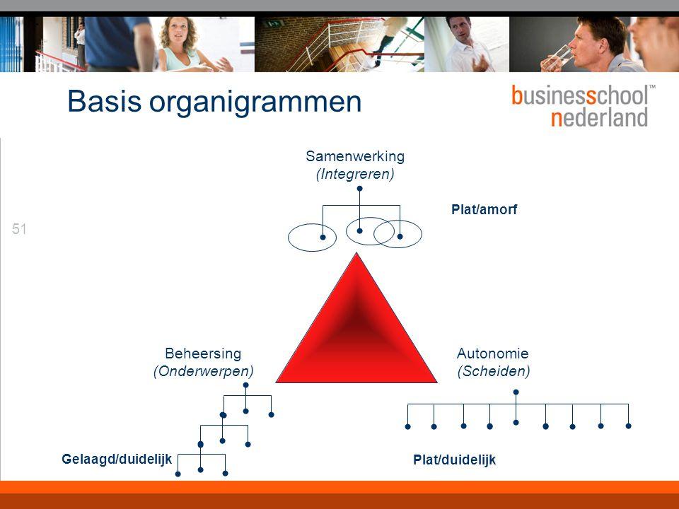 51 Basis organigrammen Beheersing (Onderwerpen) Gelaagd/duidelijk Autonomie (Scheiden) Plat/duidelijk Samenwerking (Integreren) Plat/amorf
