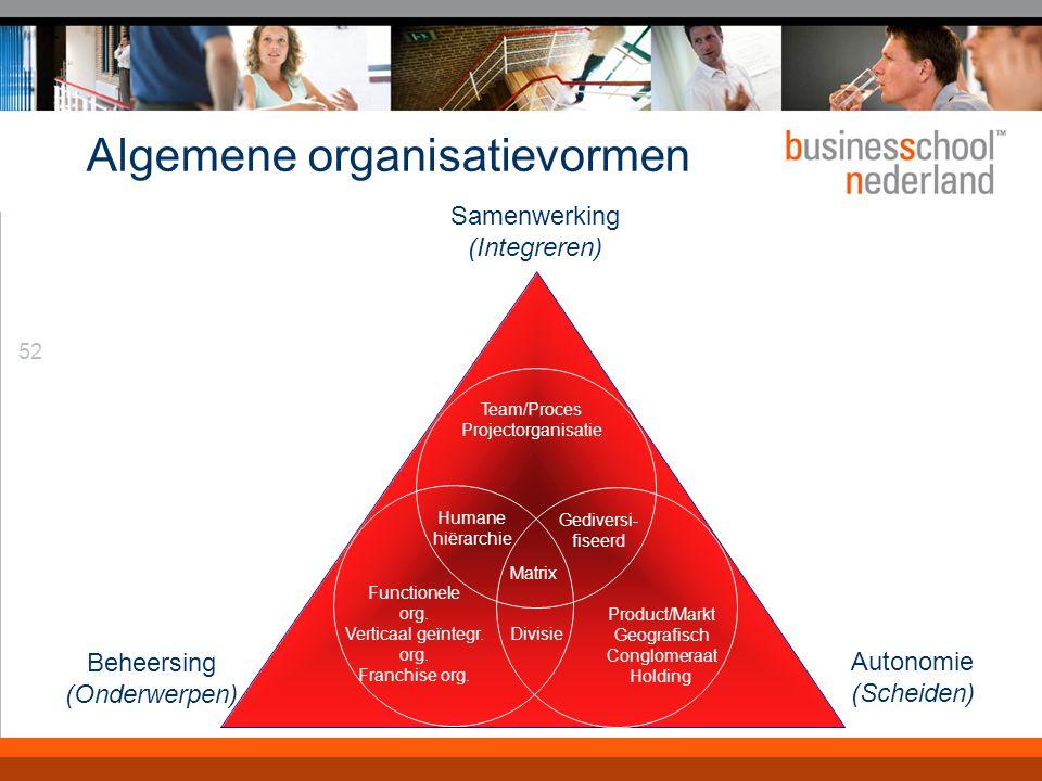52 Algemene organisatievormen Samenwerking (Integreren) Autonomie (Scheiden) Beheersing (Onderwerpen) Humane hiërarchie Gediversi- fiseerd Functionele org.