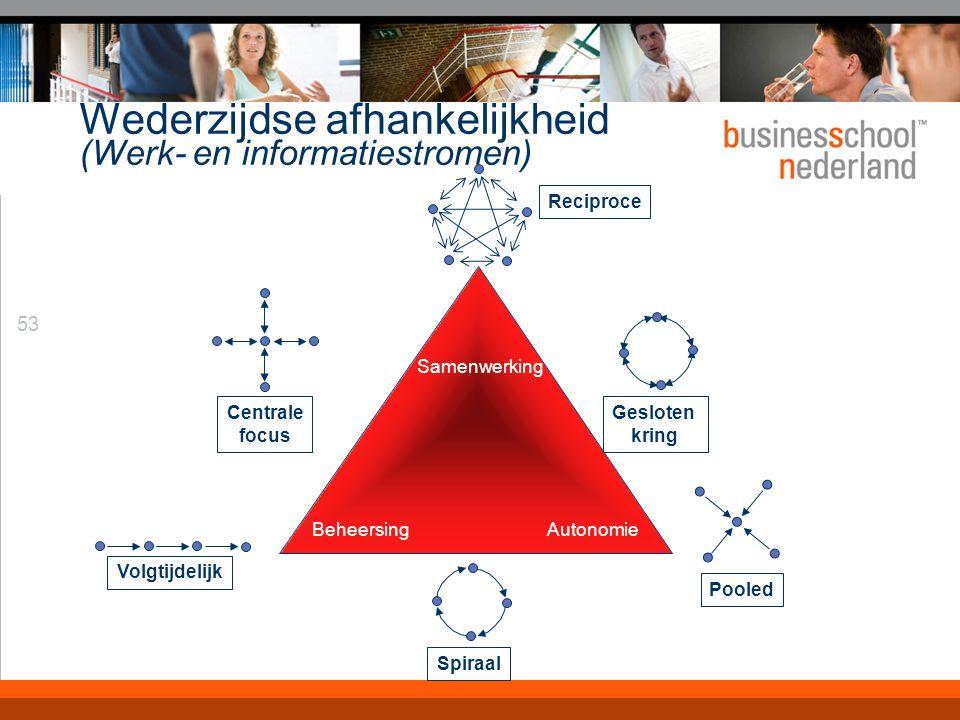 53 Wederzijdse afhankelijkheid (Werk- en informatiestromen) Samenwerking Autonomie Beheersing Reciproce Centrale focus Volgtijdelijk Spiraal Pooled Gesloten kring