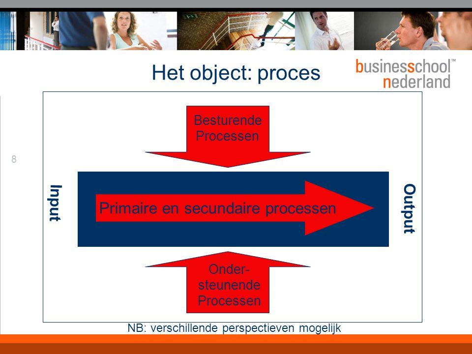 8 NB: verschillende perspectieven mogelijk Het object: proces Input Primaire en secundaire processen Output Besturende Processen Onder- steunende Processen