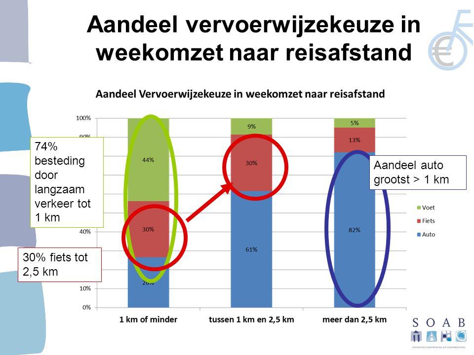 Aandeel vervoerwijzekeuze in weekomzet naar reisafstand 74% besteding door langzaam verkeer tot 1 km 30% fiets tot 2,5 km Aandeel auto grootst > 1 km