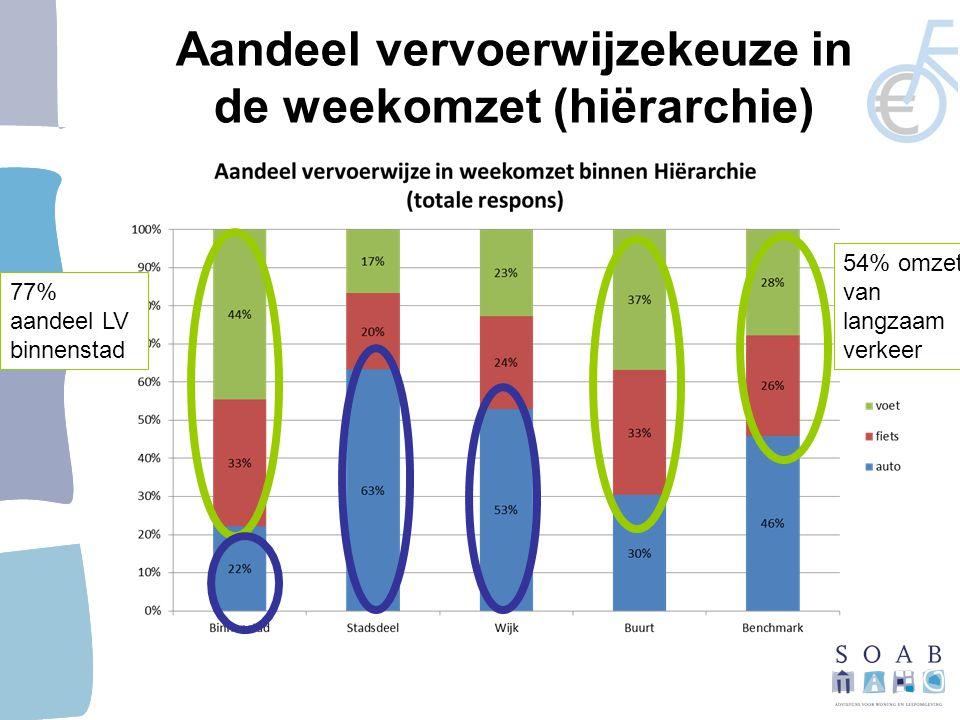 77% aandeel LV binnenstad 54% omzet van langzaam verkeer Aandeel vervoerwijzekeuze in de weekomzet (hiërarchie)