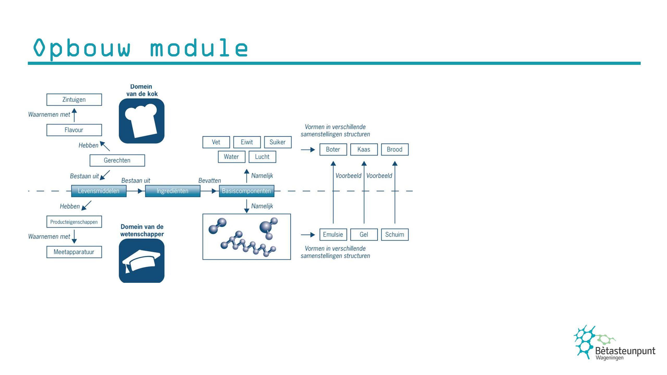 * Plaats afbeelding hier Opbouw module