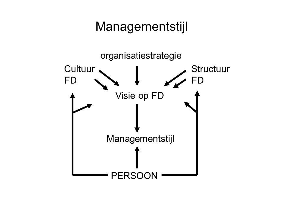 Managementstijl Visie op FD Managementstijl PERSOON organisatiestrategie Cultuur FD Structuur FD