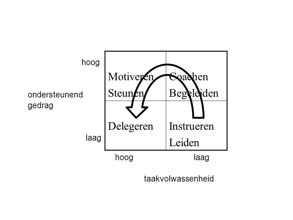 hoog ondersteunend gedrag laag hoog laag taakvolwassenheid Motiveren Steunen Coachen Begeleiden DelegerenInstrueren Leiden