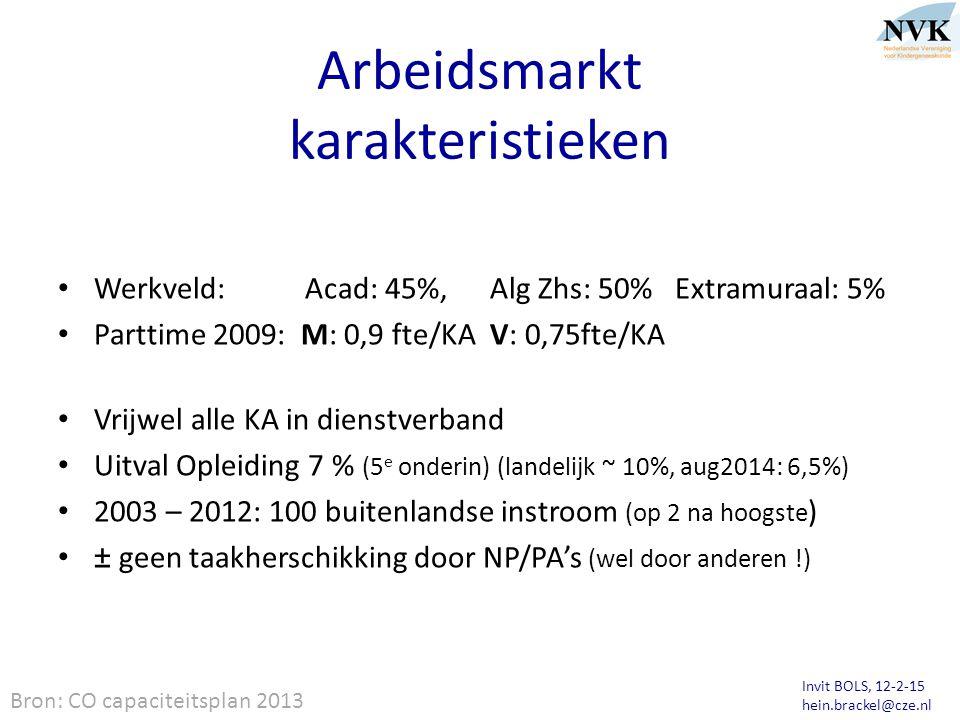 Invit BOLS, 12-2-15 hein.brackel@cze.nl Arbeidsmarkt karakteristieken Werkveld: Acad: 45%, Alg Zhs: 50% Extramuraal: 5% Parttime 2009: M: 0,9 fte/KA V: 0,75fte/KA Vrijwel alle KA in dienstverband Uitval Opleiding 7 % (5 e onderin) (landelijk ~ 10%, aug2014: 6,5%) 2003 – 2012: 100 buitenlandse instroom (op 2 na hoogste ) ± geen taakherschikking door NP/PA's (wel door anderen !) Bron: CO capaciteitsplan 2013