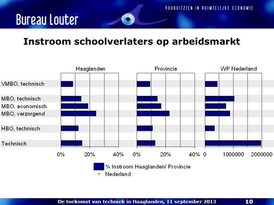 De toekomst van techniek in Haaglanden, 11 september 2013 10 Instroom schoolverlaters op arbeidsmarkt