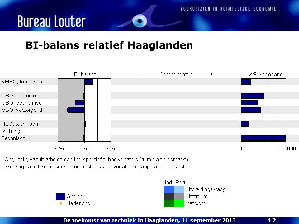 De toekomst van techniek in Haaglanden, 11 september 2013 12 BI-balans relatief Haaglanden