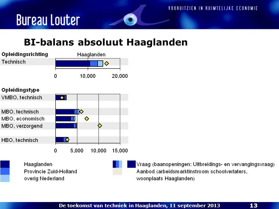 De toekomst van techniek in Haaglanden, 11 september 2013 13 BI-balans absoluut Haaglanden