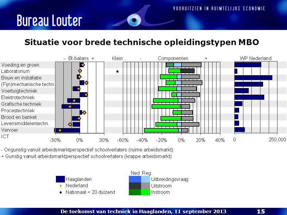 De toekomst van techniek in Haaglanden, 11 september 2013 15 Situatie voor brede technische opleidingstypen MBO