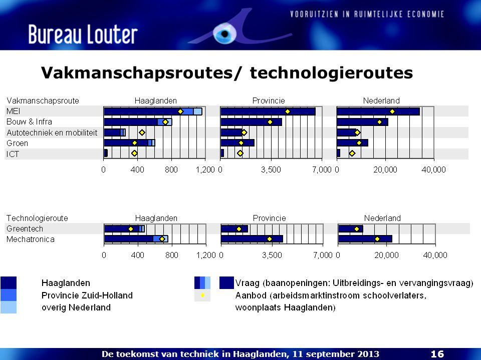 De toekomst van techniek in Haaglanden, 11 september 2013 16 Vakmanschapsroutes/ technologieroutes