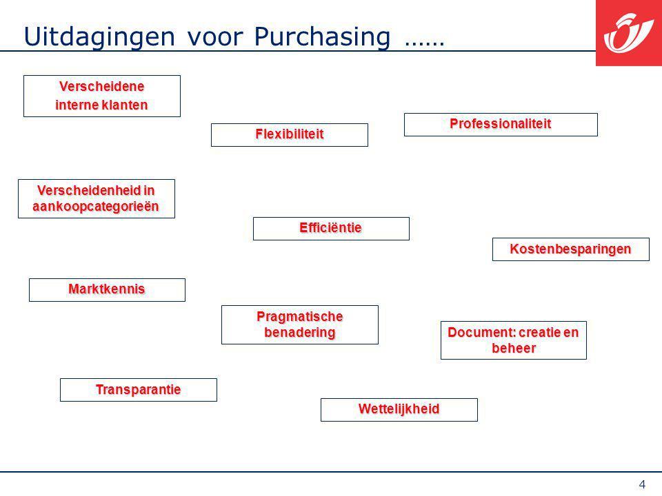 4 Uitdagingen voor Purchasing …… Flexibiliteit Marktkennis Kostenbesparingen Document: creatie en beheer Professionaliteit Pragmatische benadering Efficiëntie Transparantie Wettelijkheid Verscheidenheid in aankoopcategorieën Verscheidene interne klanten
