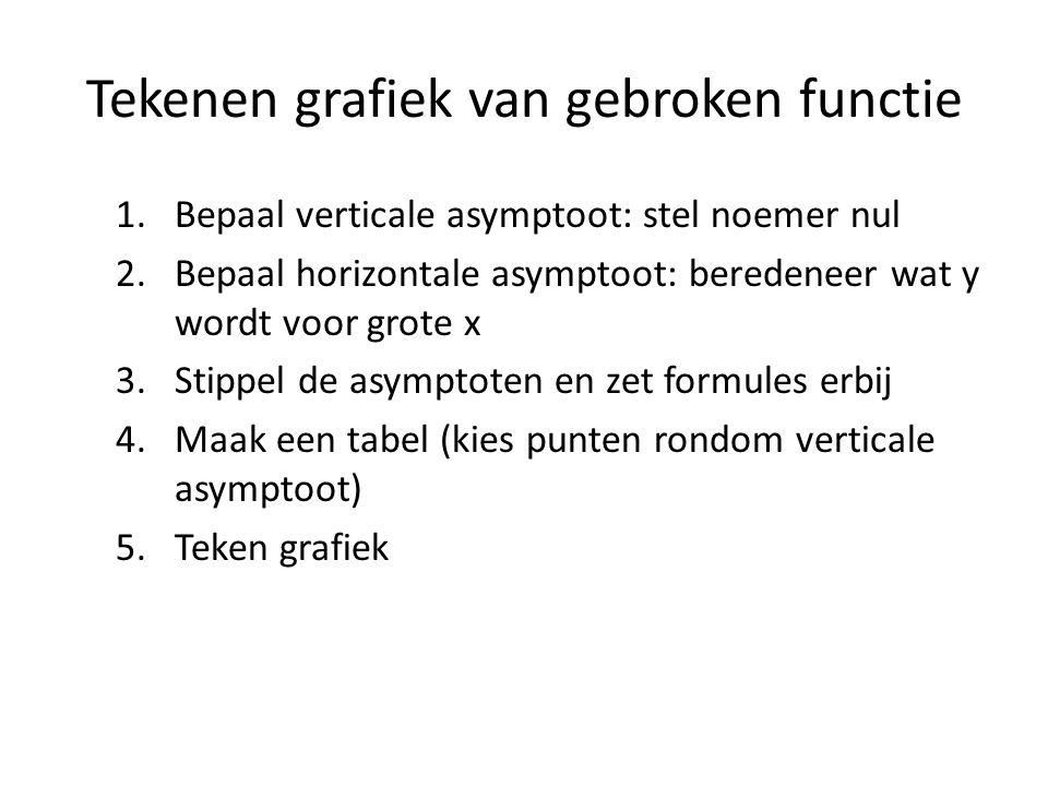 Tekenen grafiek van gebroken functie 1.Bepaal verticale asymptoot: stel noemer nul 2.Bepaal horizontale asymptoot: beredeneer wat y wordt voor grote x
