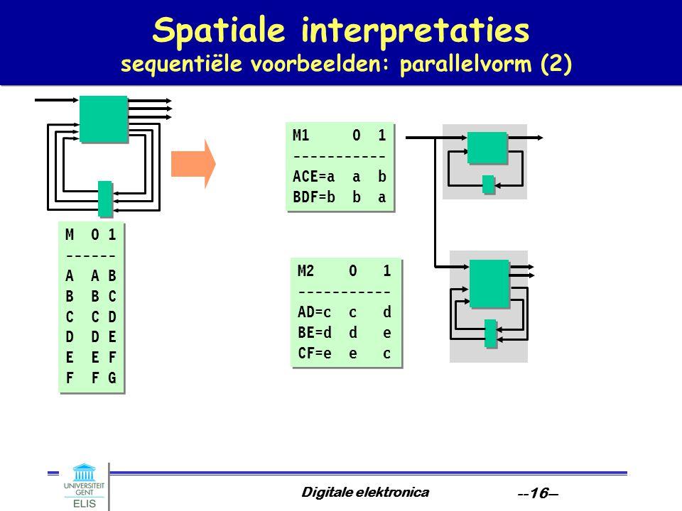 Digitale elektronica --16-- Spatiale interpretaties sequentiële voorbeelden: parallelvorm (2) M 0 1 ------ A A B B B C C C D D D E E E F F F G M 0 1 ------ A A B B B C C C D D D E E E F F F G M1 0 1 ----------- ACE=a a b BDF=b b a M1 0 1 ----------- ACE=a a b BDF=b b a M2 0 1 ----------- AD=c c d BE=d d e CF=e e c M2 0 1 ----------- AD=c c d BE=d d e CF=e e c