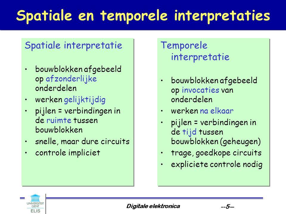 Digitale elektronica --6-- Temporele interpretaties Essentie van temporele interpretatie: algoritme Implementatie vereist processor-achtige architectuur: –tijd wordt expliciet in klok –er is geheugen nodig voor tussenresultaten en toestand –er is controle nodig voor externe synchronisatie en interne geleiding van uitvoering