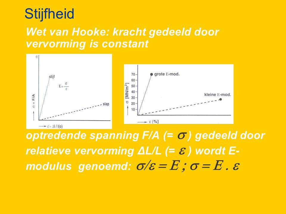 Stijfheid Wet van Hooke: kracht gedeeld door vervorming is constant optredende spanning F/A (=  ) gedeeld door relatieve vervorming ΔL/L (=  ) wordt E- modulus genoemd: 
