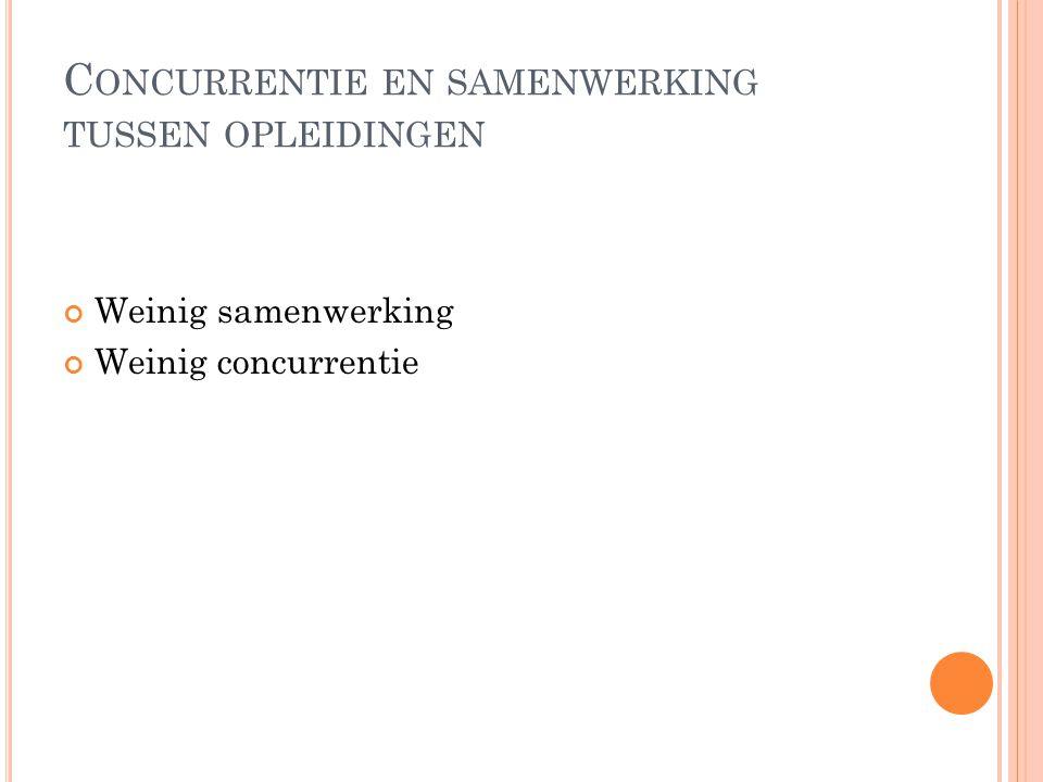 C ONCURRENTIE EN SAMENWERKING TUSSEN OPLEIDINGEN Weinig samenwerking Weinig concurrentie