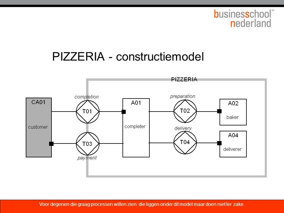 PIZZERIA - constructiemodel Voor degenen die graag processen willen zien: die liggen onder dit model maar doen niet ter zake.
