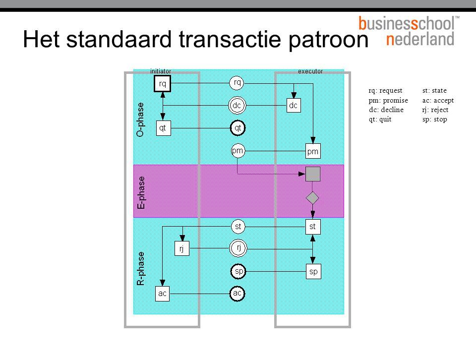 Het standaard transactie patroon rq: request st: state pm: promise ac: accept dc: decline rj: reject qt: quit sp: stop