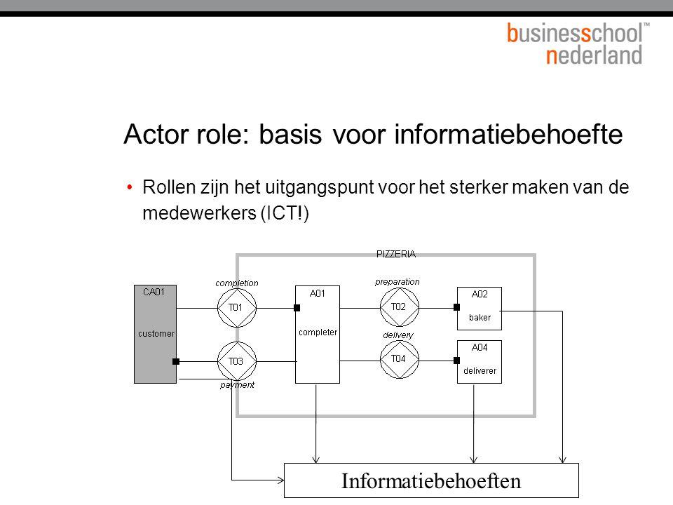 Actor role: basis voor informatiebehoefte Rollen zijn het uitgangspunt voor het sterker maken van de medewerkers (ICT!) Informatiebehoeften