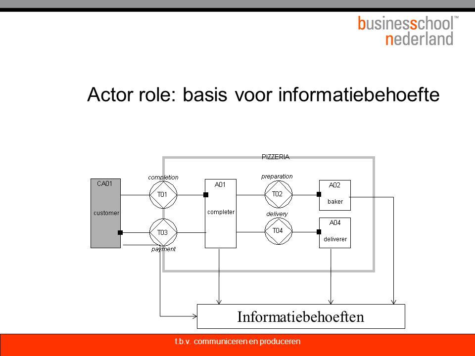 Actor role: basis voor informatiebehoefte Informatiebehoeften t.b.v. communiceren en produceren