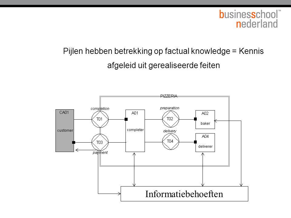 Pijlen hebben betrekking op factual knowledge = Kennis afgeleid uit gerealiseerde feiten Informatiebehoeften