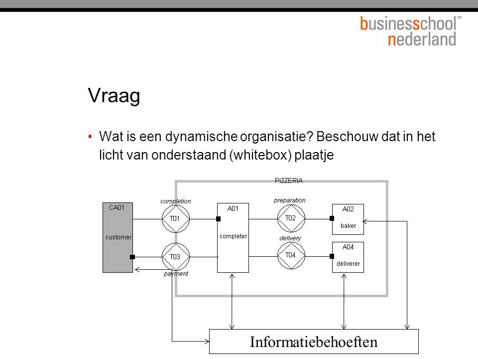 Vraag Wat is een dynamische organisatie? Beschouw dat in het licht van onderstaand (whitebox) plaatje Informatiebehoeften
