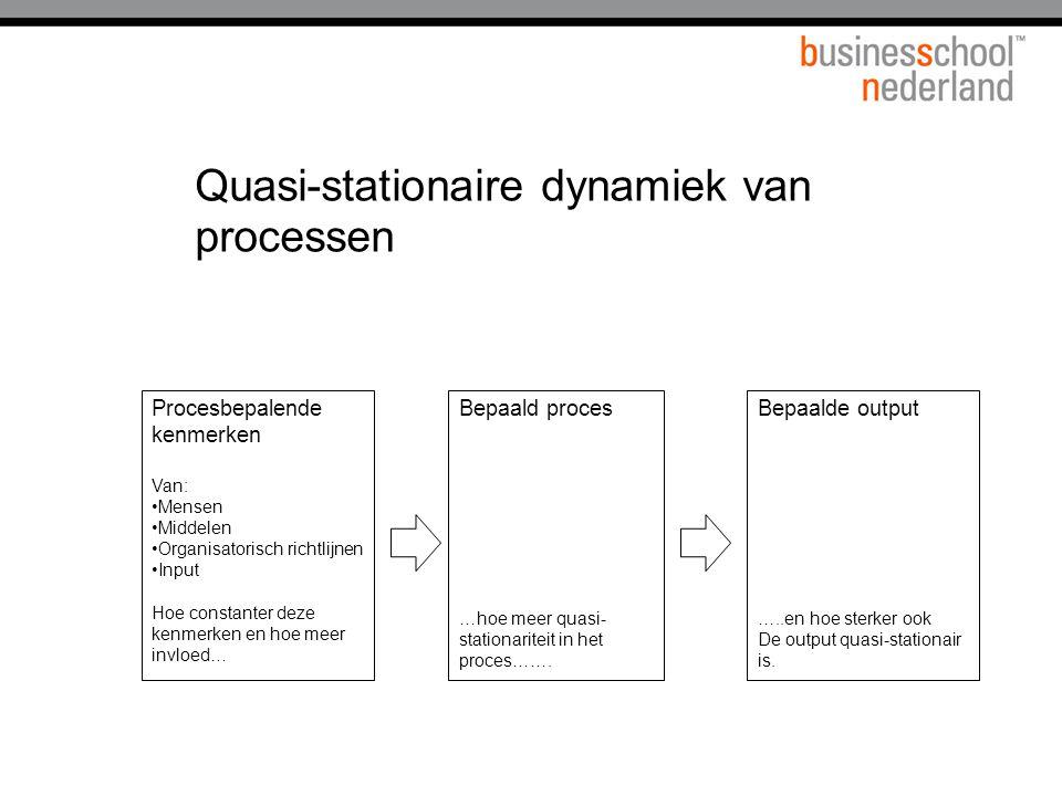 Quasi-stationaire dynamiek van processen Procesbepalende kenmerken Van: Mensen Middelen Organisatorisch richtlijnen Input Hoe constanter deze kenmerke