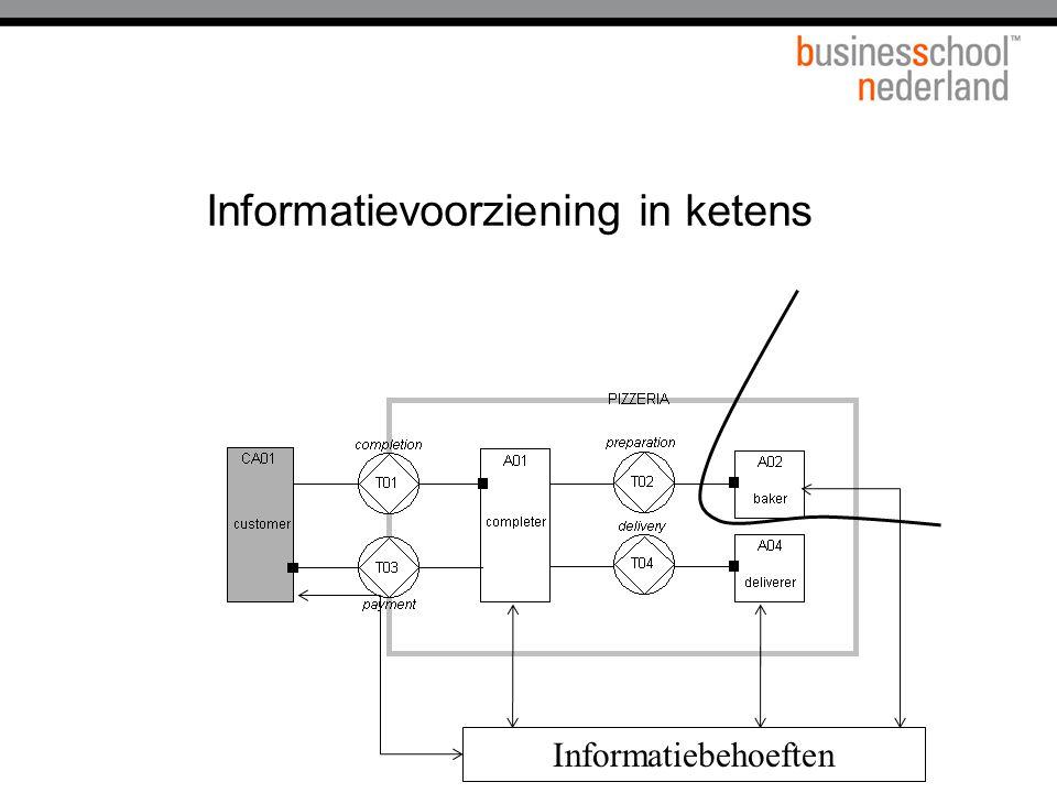 Informatiebehoeften Informatievoorziening in ketens