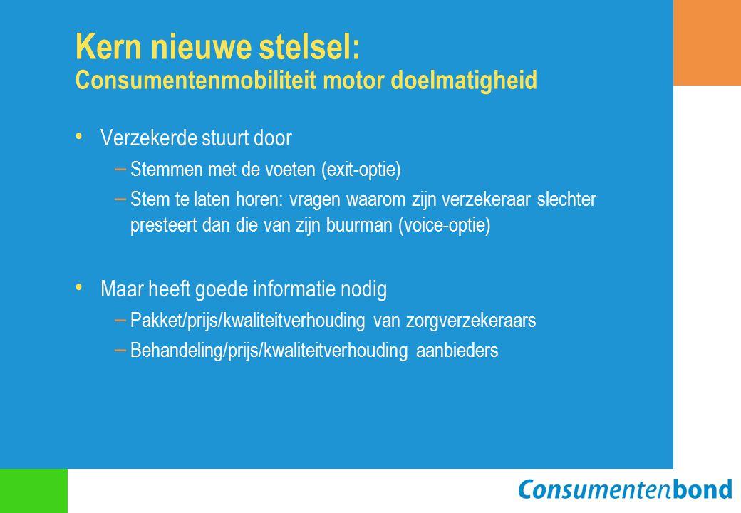 Kern nieuwe stelsel: Consumentenmobiliteit motor doelmatigheid Verzekerde stuurt door – Stemmen met de voeten (exit-optie) – Stem te laten horen: vragen waarom zijn verzekeraar slechter presteert dan die van zijn buurman (voice-optie) Maar heeft goede informatie nodig – Pakket/prijs/kwaliteitverhouding van zorgverzekeraars – Behandeling/prijs/kwaliteitverhouding aanbieders