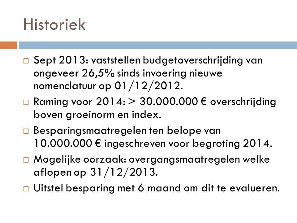Historiek  Sept 2013: vaststellen budgetoverschrijding van ongeveer 26,5% sinds invoering nieuwe nomenclatuur op 01/12/2012.  Raming voor 2014: > 30