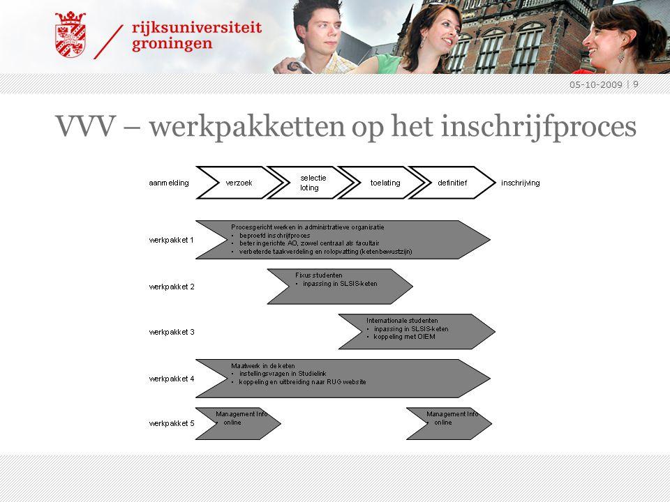 VVV – werkpakketten op het inschrijfproces 05-10-2009 | 9