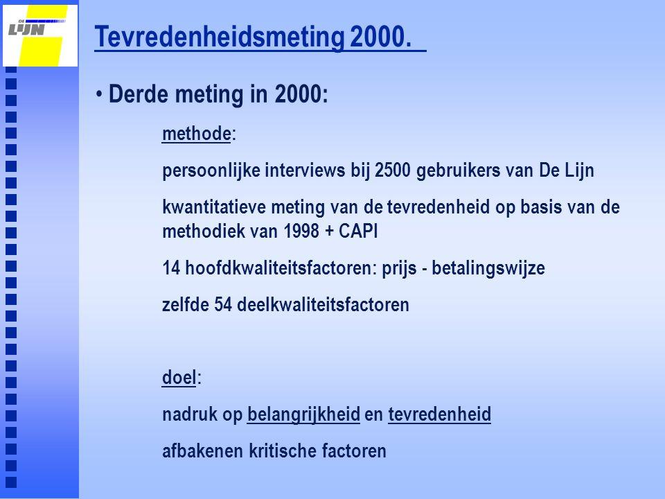 Tevredenheidsmeting 2000. Derde meting in 2000: methode: persoonlijke interviews bij 2500 gebruikers van De Lijn kwantitatieve meting van de tevredenh
